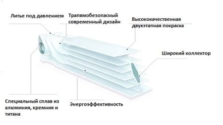 Алюминиевые радиаторы - схема
