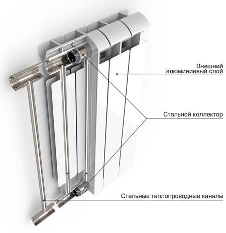 Биметаллические радиаторы - устройство