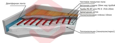 Теплый пол водяной - схема укладки